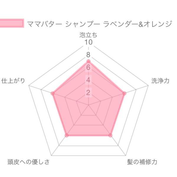 ママバター シャンプー ラベンダー&オレンジ解析
