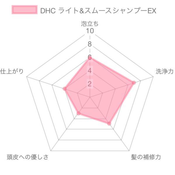 DHC さらさらとなるシャンプーEX解析