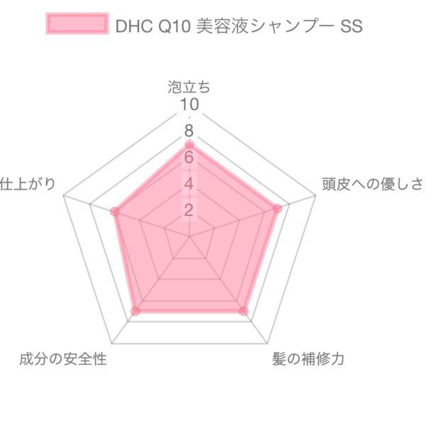 DHC Q10美容液シャンプー(SS)解析