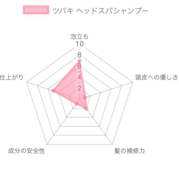 TUBAKI(ツバキ) ヘッドスパシャンプー解析
