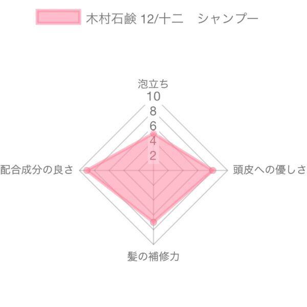 木村石鹸 12/JU-NIシャンプー解析