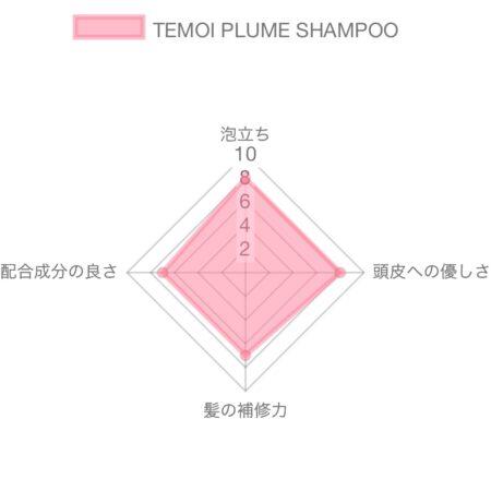 テモイプルームシャンプー解析