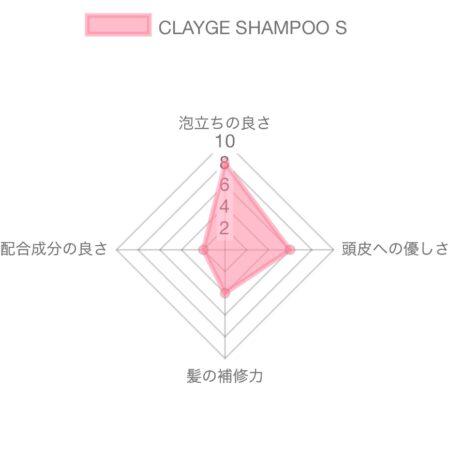 クレージュシャンプーSN解析