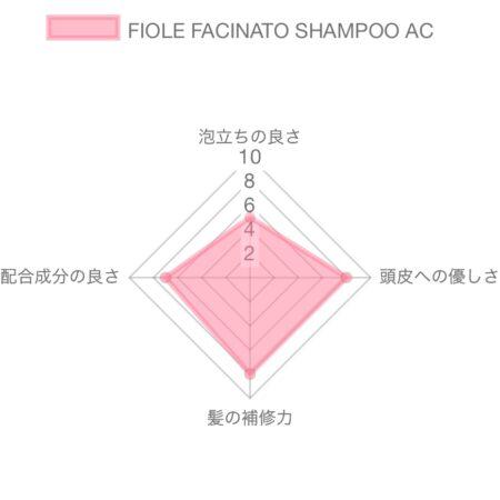 フィヨーレ ファシナート シャンプー AC解析